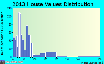 Holdenville home values distribution