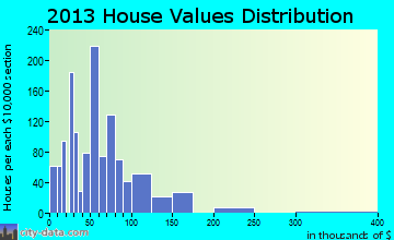 Hugo home values distribution
