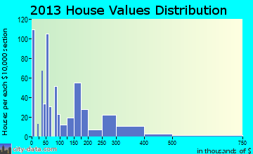 Jamestown home values distribution