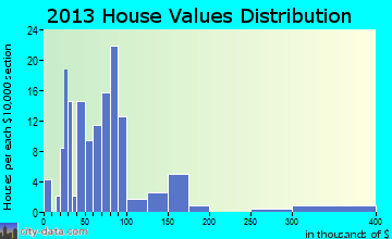 Kansas home values distribution