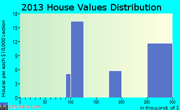 Keys home values distribution