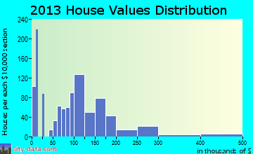 Kingfisher home values distribution