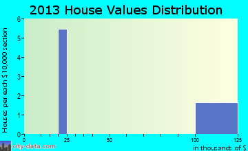 Knowles home values distribution