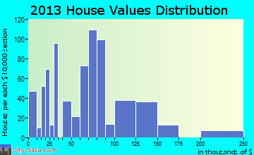 Krebs home values distribution