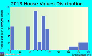 Langston home values distribution