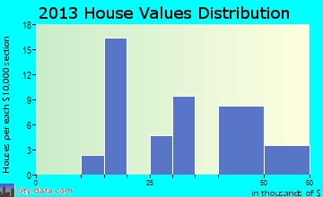 Lima home values distribution