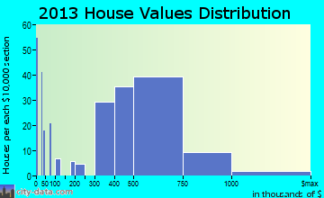 Jamul home values distribution