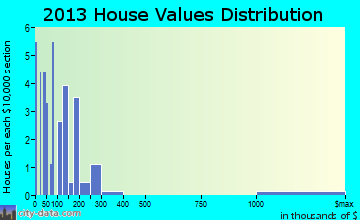 Lyons Switch home values distribution