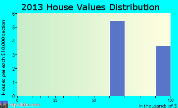 Macomb home values distribution