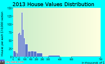 McLoud home values distribution