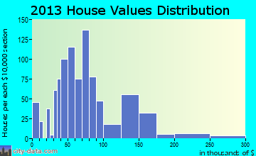 Madill home values distribution