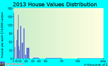 Joshua Tree home values distribution