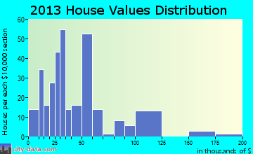 Maud home values distribution