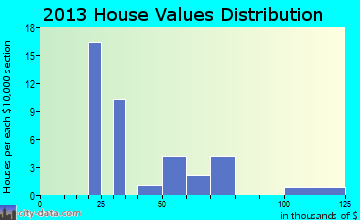 Mead home values distribution