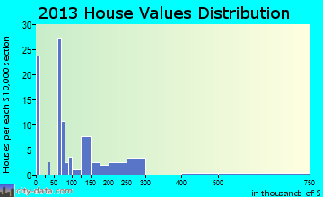 Medicine Park home values distribution