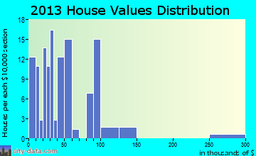 Milburn home values distribution