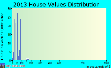 Mill Creek home values distribution