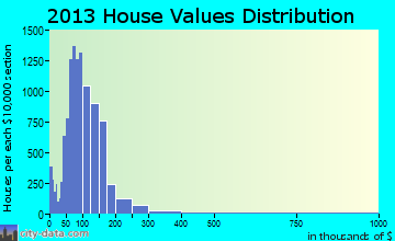 Midwest City home values distribution