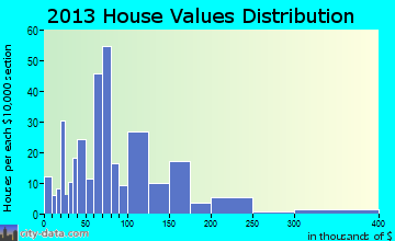 Minco home values distribution