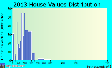 Mooreland home values distribution