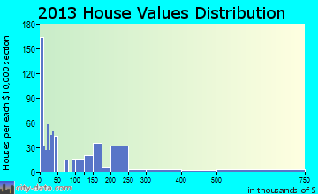 Kelseyville home values distribution