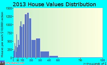 Norman home values distribution