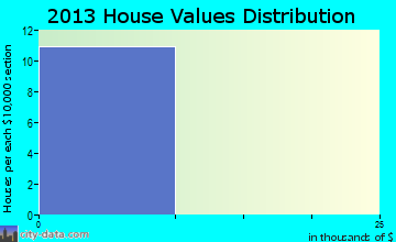Oak Grove home values distribution