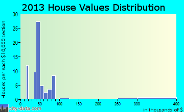 Oaks home values distribution