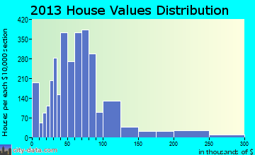 Okmulgee home values distribution