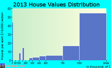 Kentfield home values distribution