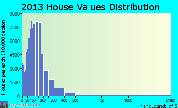 Oklahoma City home values distribution