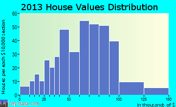 Oologah home values distribution