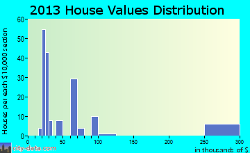 Orlando home values distribution