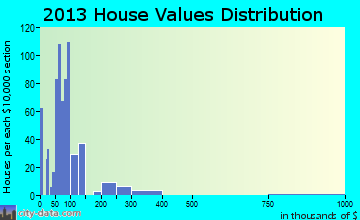 Park Hill home values distribution