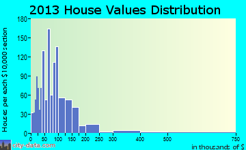 Pauls Valley home values distribution