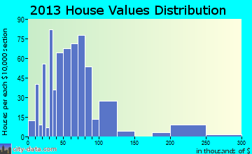Pawnee home values distribution