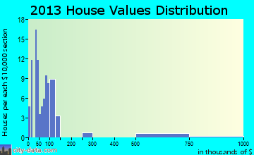 Peavine home values distribution