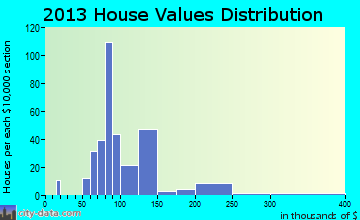 Perkins home values distribution