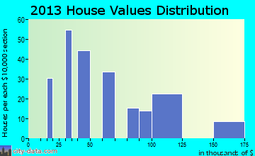 Pin Oak Acres home values distribution