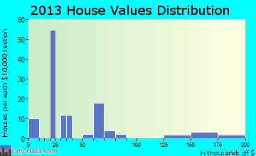 Pittsburg home values distribution