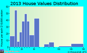 Porum home values distribution