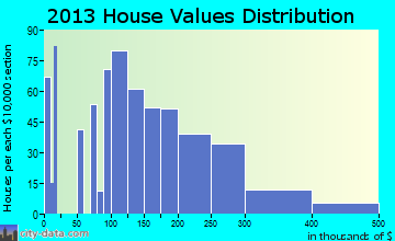 King City home values distribution