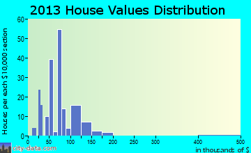 Ringwood home values distribution