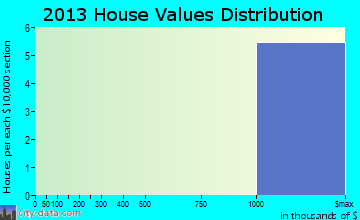 Kirkwood home values distribution