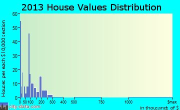 Klamath home values distribution