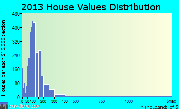 Sand Springs home values distribution