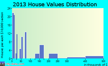 Sawyer home values distribution