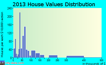 Sayre home values distribution