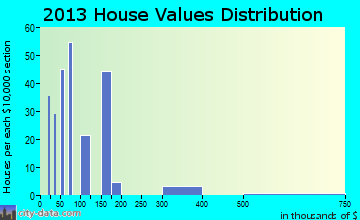 Sequoyah home values distribution