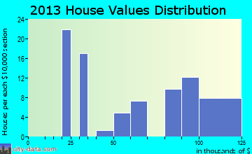 Short home values distribution
